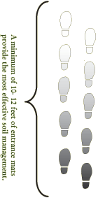 Entrance Mat Diagram
